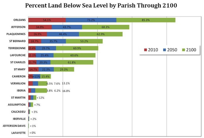 This NOAA chart shows the percentage of each parish that is projected to be below sea level in 2050 and 2100.