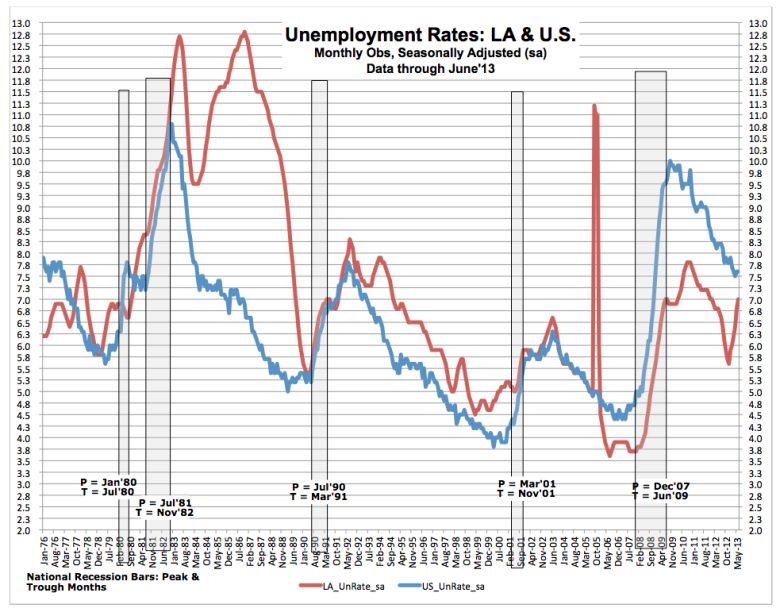 For the last 30 years, Louisiana's unemployment rate generally has been above the national average. The state rate spiked after Katrina and then plummeted. It's been below the national average since then. In the last six months, the state rate has risen while the national has fallen.