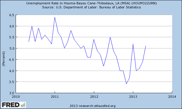 Employment in the Houma area, as tracked by the Federal Reserve, is a key indicator of activity on offshore oil platforms in the three years since the BP spill.