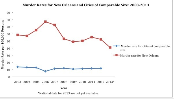 The city's sky-high murder rate declined in 2013, but not for the first time.