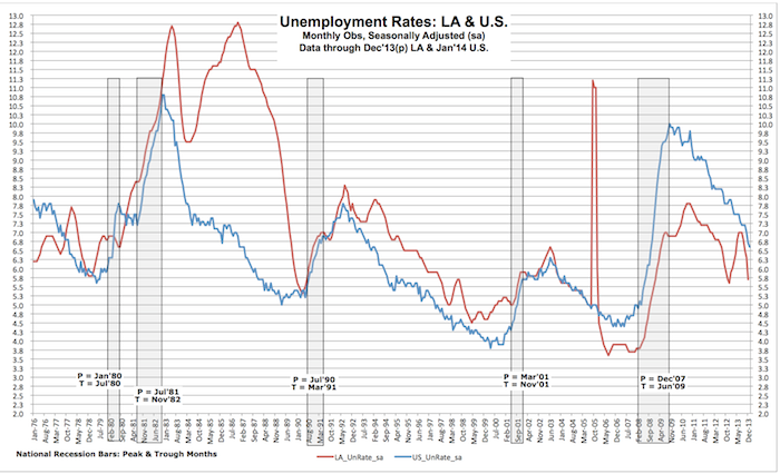 Louisiana's unemployment rate (red) has been dropping since mid-2013. It remains lower than the national rate (blue).