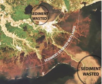 The satellite image shows plumes of lost sediment that can only be recaptured by using the river to flood starved wetlands.