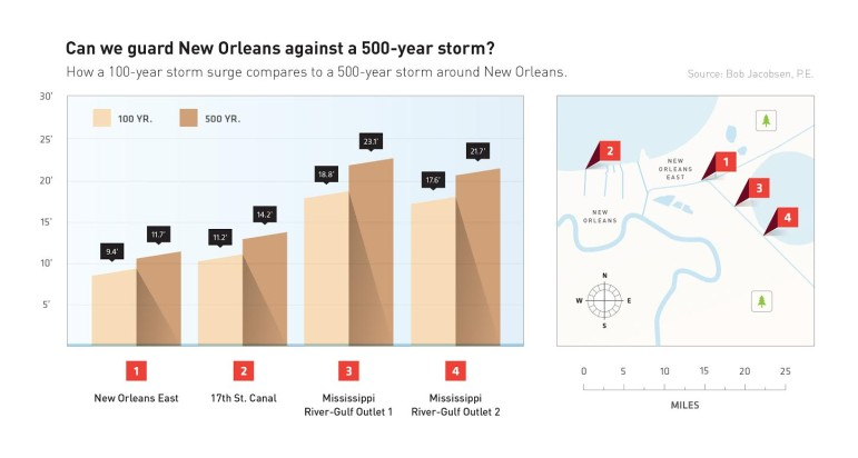 The need for more protection from more intense storms varies across the city.