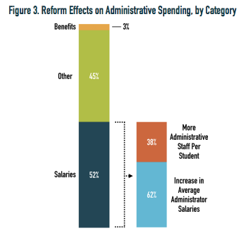 charter transformation effect on administrative spending