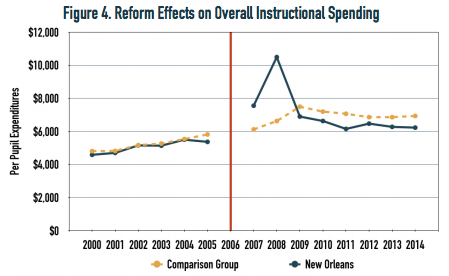charter transformation's effect on instructional spending